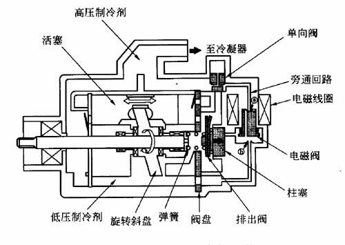 空调压缩机的工作原理