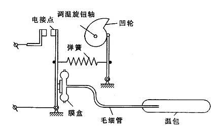 冰箱温控器工作原理是怎样的?